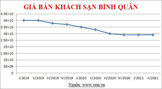 Thực trạng thị trường mua bán khách sạn Đà Nẵng từ 2019 đến nay